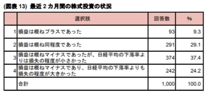 野村證券の損益調査表