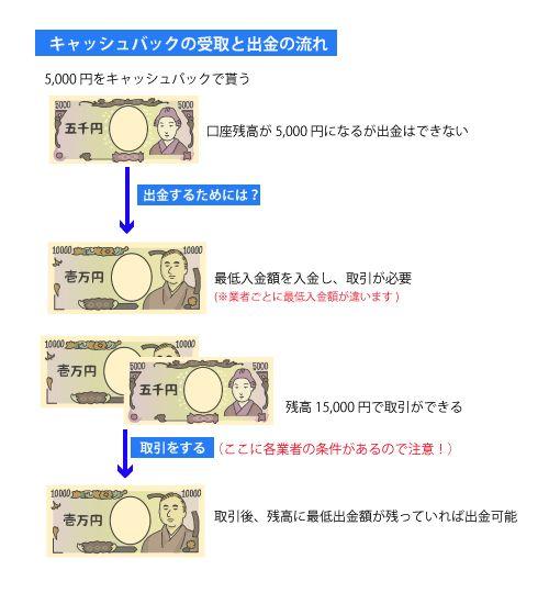バイナリーオプションの口座開設キャッシュバック受取と出金の流れ