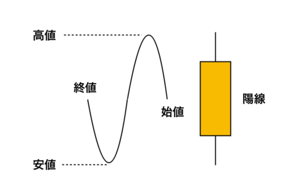 陽線の擬態例