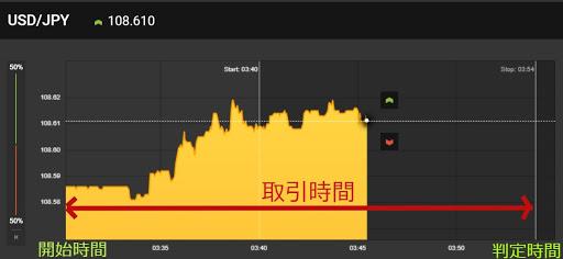 ハイロー取引のチャートの見方
